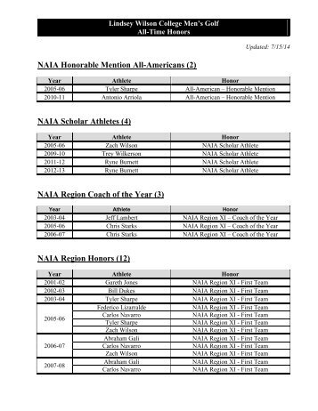 All-Time MSC / NAIA Honors - Lindsey Wilson College Athletics