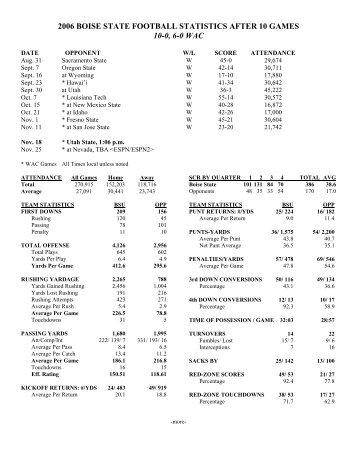Boise State Football Statistics - image 10