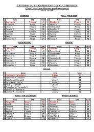 Performances du championnat des CFB minimes