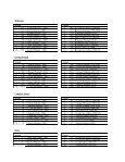 SoftballStatisticalL.. - Lindsey Wilson College Athletics - Page 5