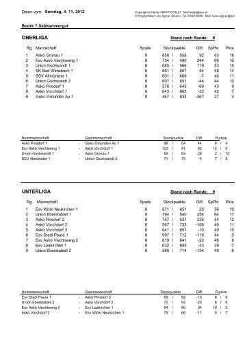 Endstand Herbstmeisterschaft 2012/13