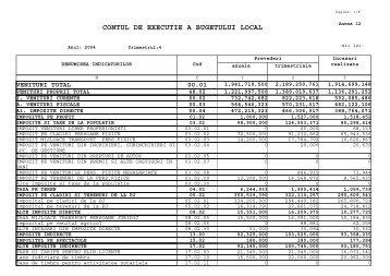 contul de executie a bugetului local - Primaria Municipiului Galati