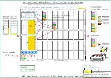 HP ProLiant Moonshot 1500 low wattage system, 45-90 nodes