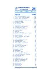 Classifica per societ - Ruote Amatoriali