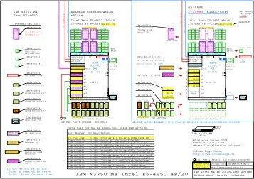 IBM x3750 M4 Server, E5-4650 Sandy Bridge 2700MHz 4P 2U Rack