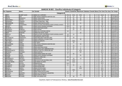 Classifica per categorie.pdf - Ruote Amatoriali