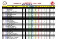 Classifica 9 - Ruote Amatoriali