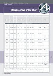 Stainless Steel Grade Chart.pdf - Atlas Steels