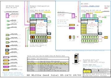 HP ML350e Gen8 Server, Intel E5-2400 Sandy Bridge 2P 5U Tower