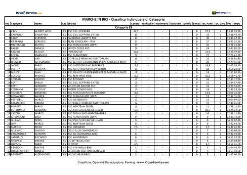 Classifica Individuale di Categoria - Ruote Amatoriali