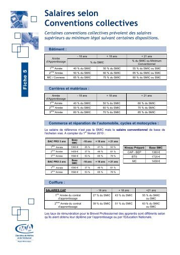 Grilles de salaire de l 39 ap hp - Grille salaire infirmier categorie a ...
