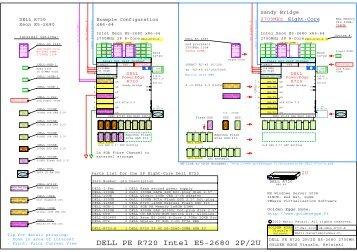 Dell PowerEdge R720 Server, Intel E5-2680 Sandy Bridge ...