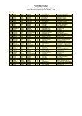 Výsledková listina - NIDM - Page 2