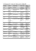 Výsledky výtvarníci - 2011- tabulka - NIDM - Page 3