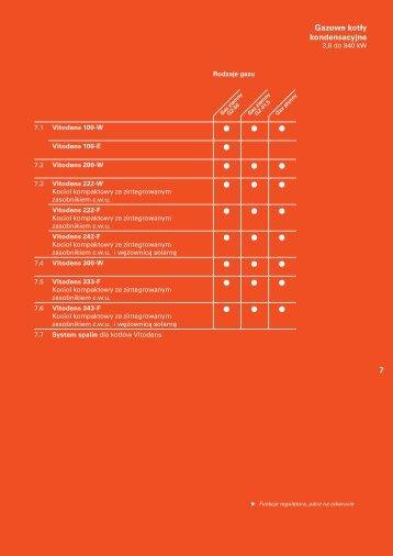 Gazowe kotły kondensacyjne - M-HURT