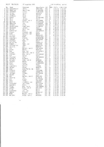 1995 - triathlon-uitslagen