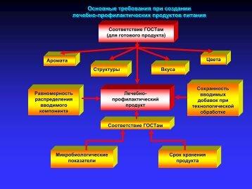 Основные требования при создании лечебно ... - Young-Train