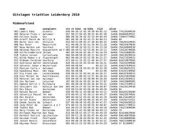 Uitslagen triathlon Leiderdorp 2010 - triathlon-uitslagen