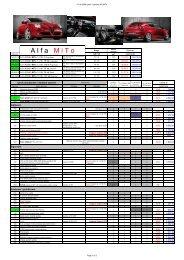 Cjenik i Osnovna oprema Alfa MiTo - Autosajam.info