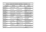 tabella b - graduatoria proposte ammissibili e finanziabili - n. 21