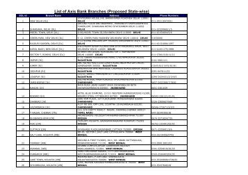 List of Axis Bank Branches (Proposed State-wise)