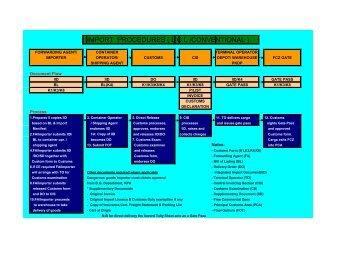 IMPORT PROCEDURES ( L C L /CONVENTIONAL )