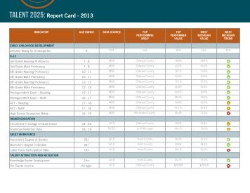 TALENT 2025: Report Card - 2013