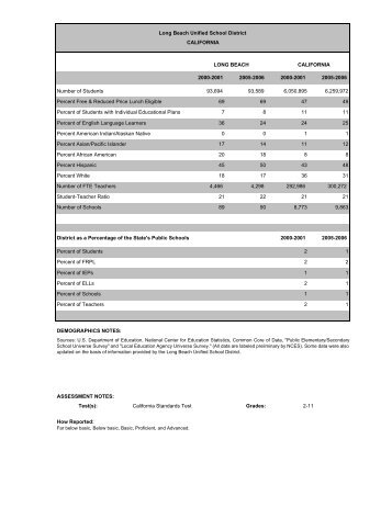 Long Beach Unified   School Schedule