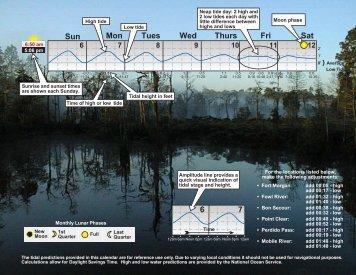 2011 Tide Chart - Estuaries NOAA