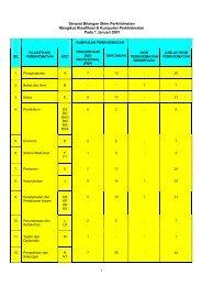 Senarai Skim Perkhidmatan Mengikut Klasifikasi