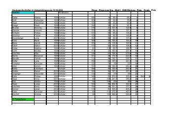 Ergebnisliste Gaujugendschießen 2012 - Schützengau Neu-Ulm