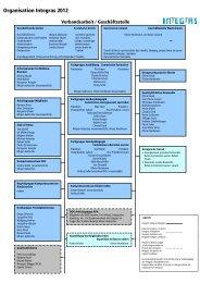 Organisation Integras 2012
