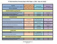 FY 2012 Benefits of Partnership in NTLP (Sept. 1, 2011 - Sept. 30 ...