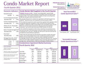 Condo Market Report Q4 2012 - Toronto Real Estate Board