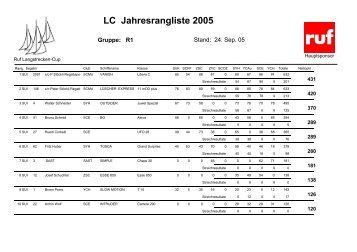 LC Jahresrangliste 2005