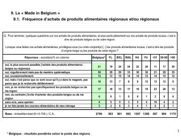 9. Le « Made in Belgium » 9.1. Fréquence d'achats de produits ... - Rtbf