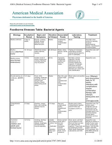 Foodborne Illnesses Table: Bacterial Agents