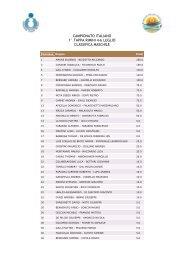 campionato italiano 1° tappa rimini 4-6 luglio classifica maschile