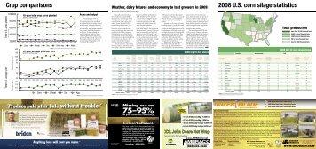 2008 Hay Industry Statistics