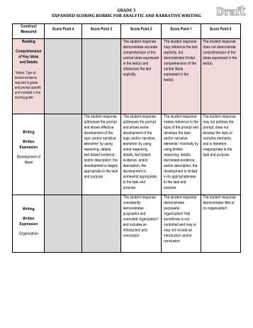 summary response essay rubric ˜ does your response clearly show you have read and understand the lesson content by correctly defining key terms grading rubric - short answer author.