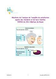 Résultats enquête EHPAD - CHU de Rouen