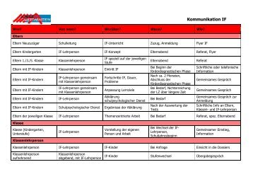 Kommunikation IF - Schule Werthenstein