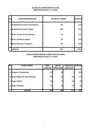 Senarai Agensi Pada 31 Disember 2001