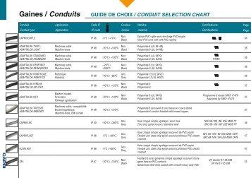 Gaines / Conduits