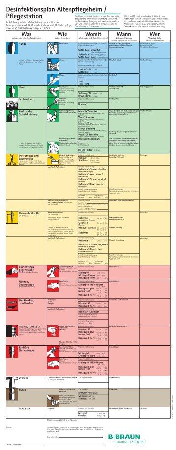 Desinfektionsplan Altenpflegeheim / Pflegestation - Noweda