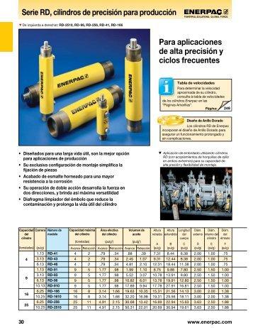 Serie RD, cilindros de precisión para producción Para ... - Unimaq