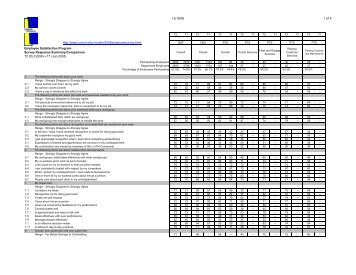 T2 - Score Data - By Question - Presentations - Business & Finance