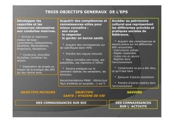 TROIS OBJECTIFS GENERAUX DE L'EPS