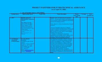 PHILEXPORT Matrix of Technical Assistance Partners