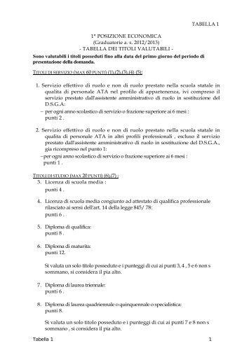 Tabella 1 - Centro servizi amministrativi di Ravenna